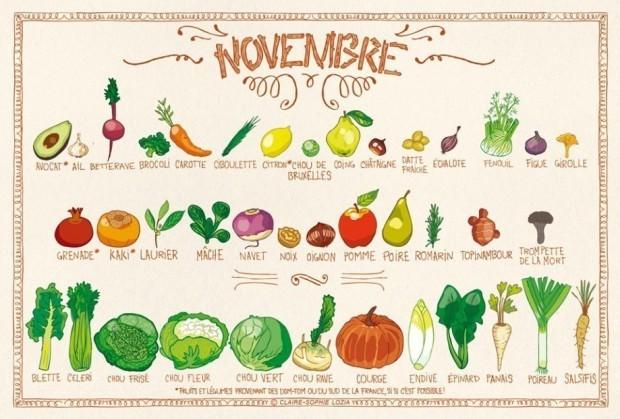 saison novembre