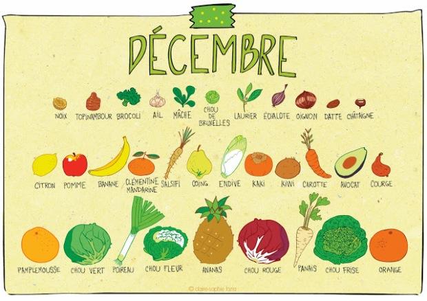 legumes de saison décembre 2018